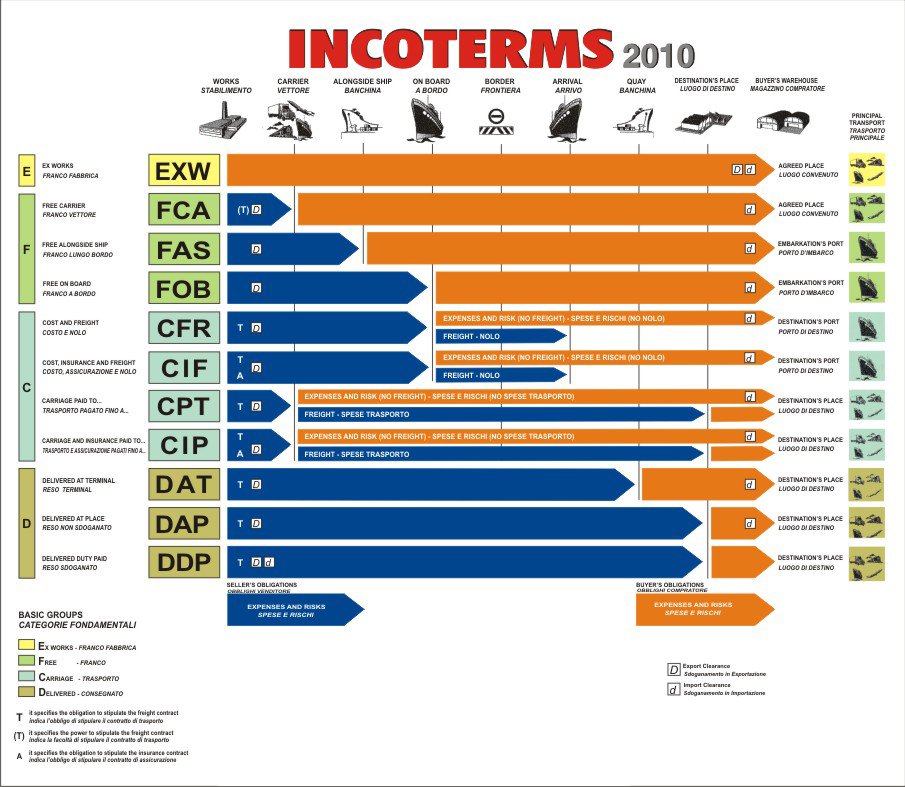 incoterms2011-2