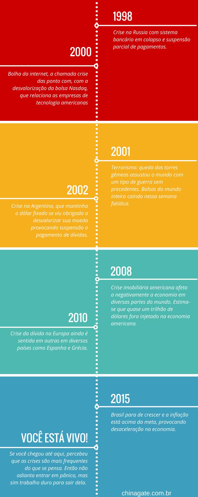 Cronologia das Crises Econômicas p2